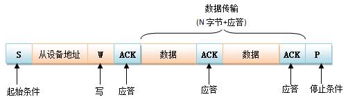 数据传输I2C协议讲解
