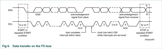i2c信号的ACK与NACK